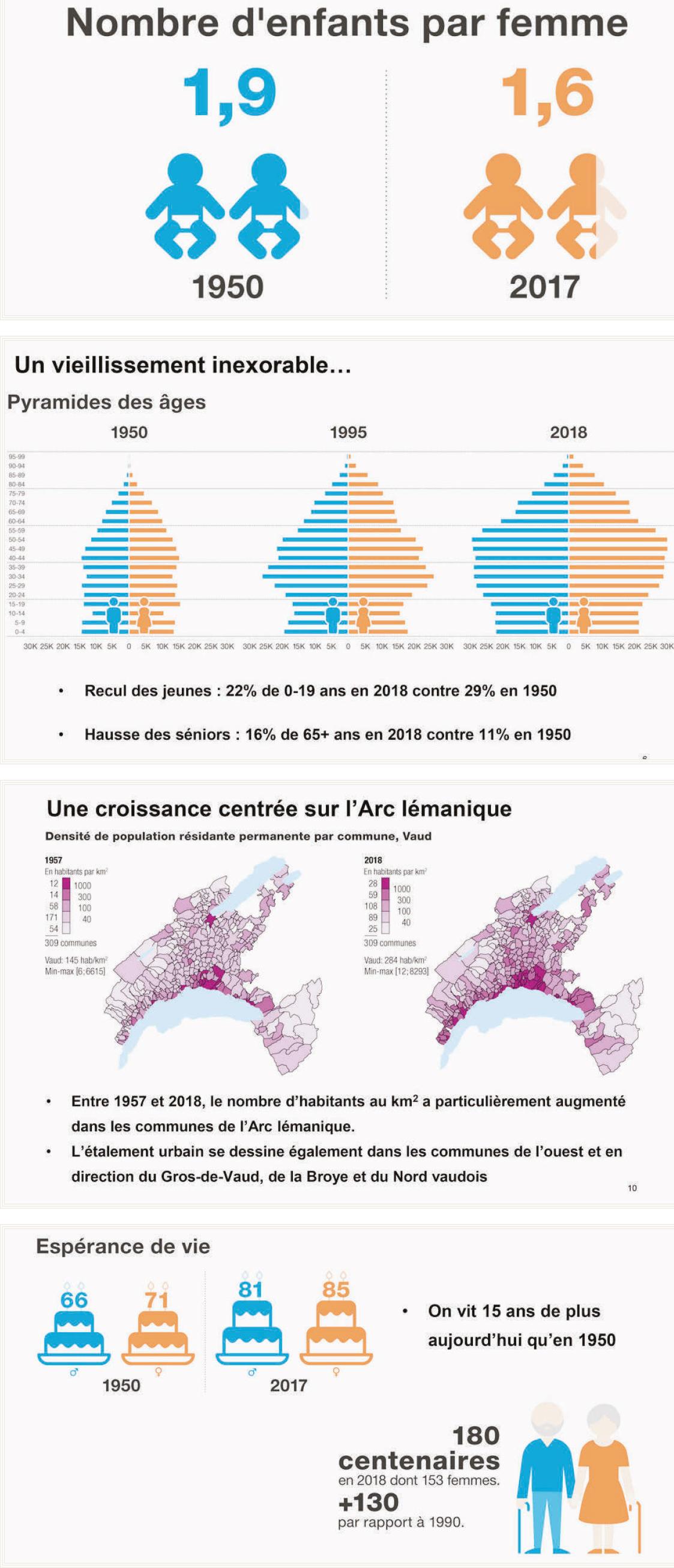 Le canton de Vaud franchit le cap des 800'000 habitants
